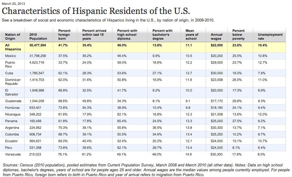 Hispanics in USA