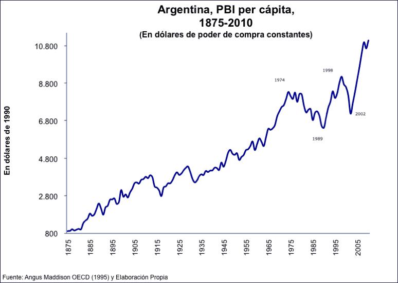 Grafico PBIxCap