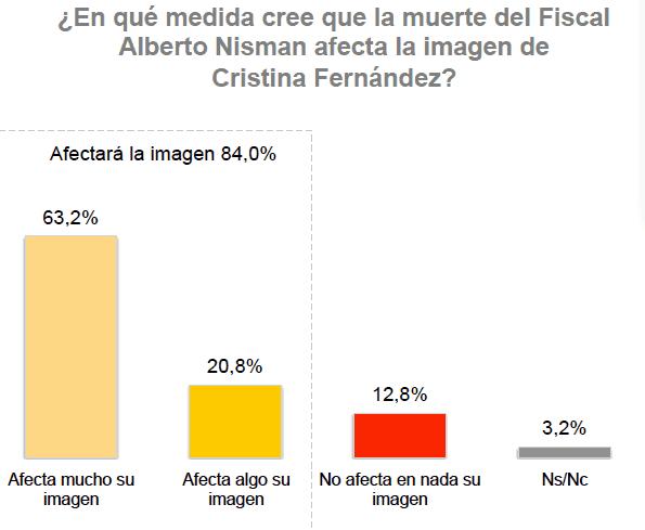 MF sobre Nisman